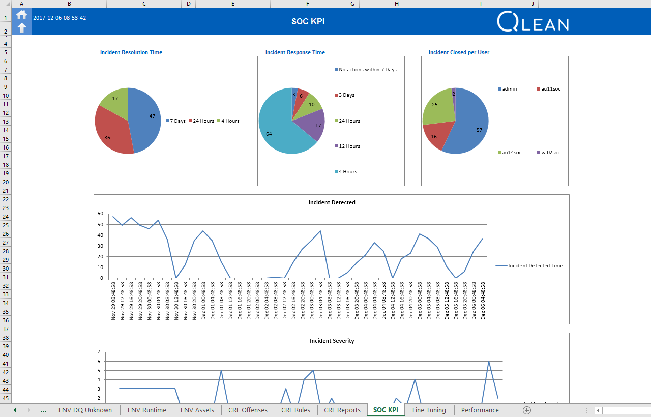 IBM Security App Exchange - QLean for advanced QRadar assessment