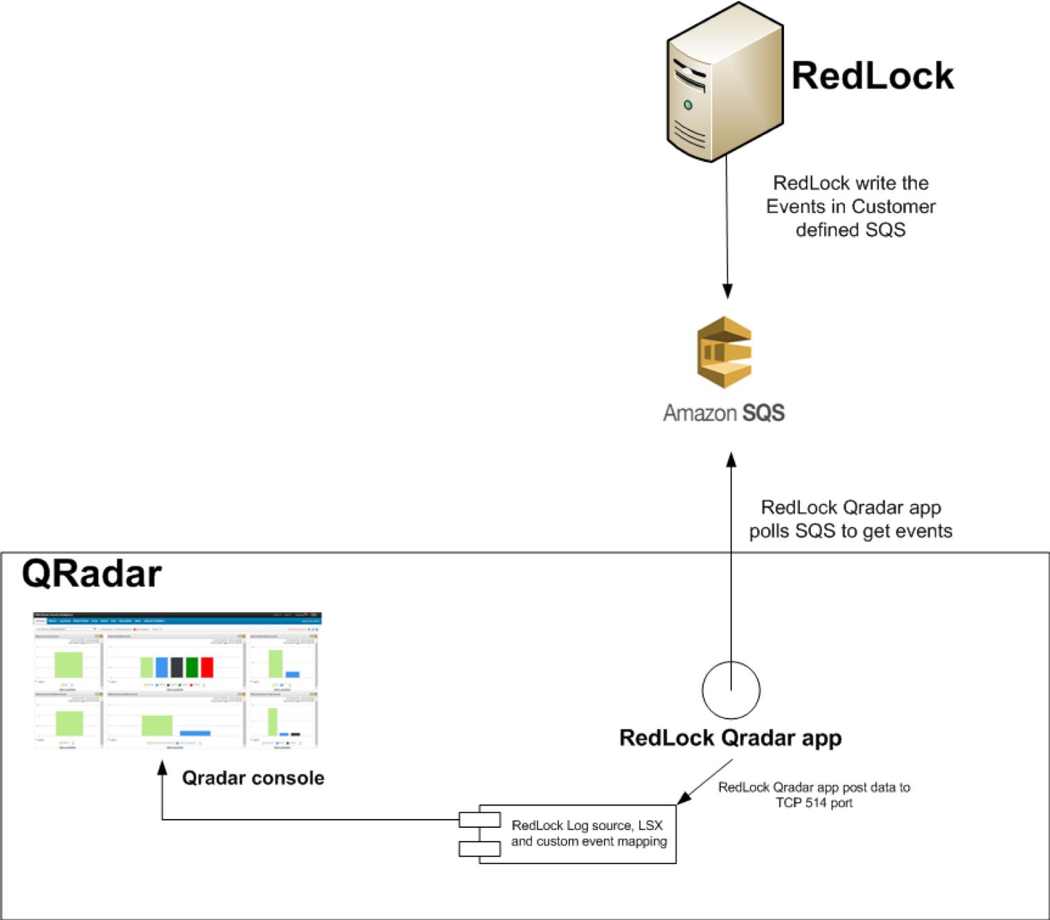 IBM Security App Exchange - RedLock QRadar
